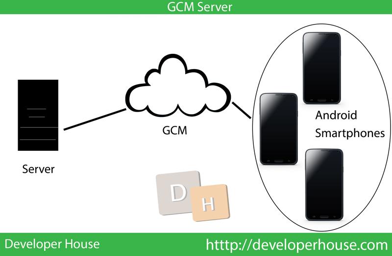 GCM Server