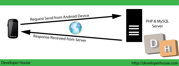 Android App Tutorial Series Connect with PHP,MySQL